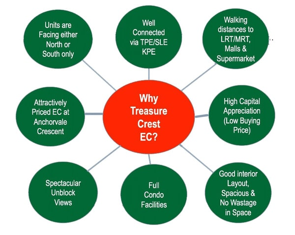 why treasure crest ec