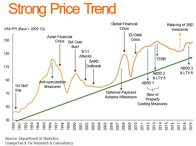 strong price trend